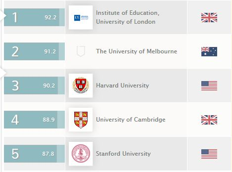 QS World University Rankings by Subject 2014 - Education
