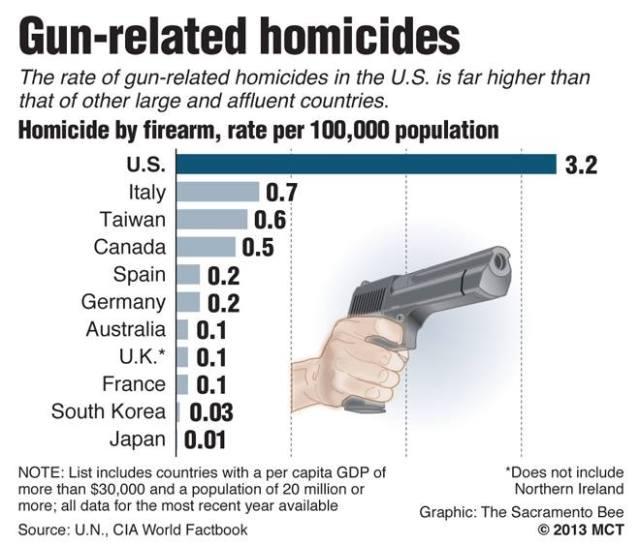 Guns-per-capita