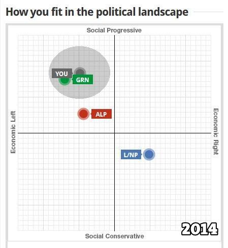 VoteCompass2014