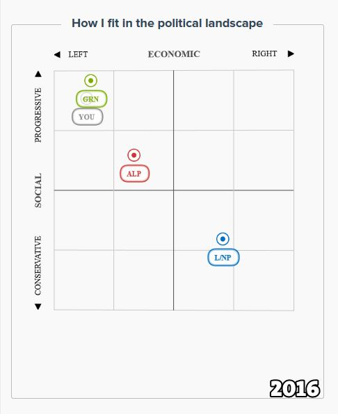VoteCompass2016