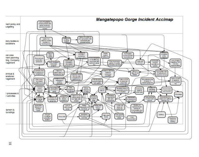 Mangatepopo-accimap
